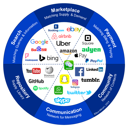 Digital Strategy: Digital Platform Map | TIAS on characteristics of a map, basic components of a map, parts of a map, mind tools mind map, key components of a map,