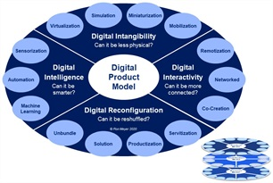 19_Digital Product Model Dial