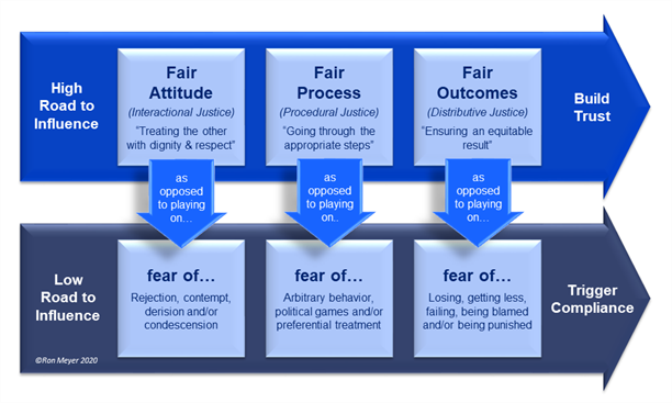 Leadership Fairness Model