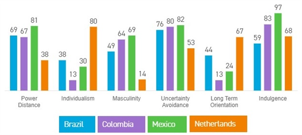 Cultural differences between Latin American countries and The Netherlands